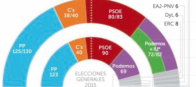 Actualidad Actualidad El PP crece e Iglesias consuma el «sorpasso»