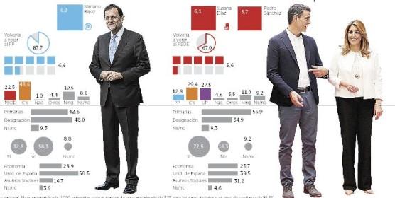 Actualidad Actualidad Rajoy e Iglesias mantienen su liderazgo, mientras Susana Díaz crece