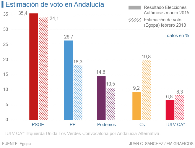 Actualidad Actualidad El 'CIS andaluz' apunta a un nuevo triunfo del PSOE en Andalucía y el ascenso de Cs, que supera al PP